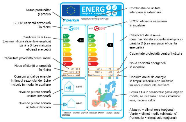 eticheta energetica model nou aparate electrocasnice